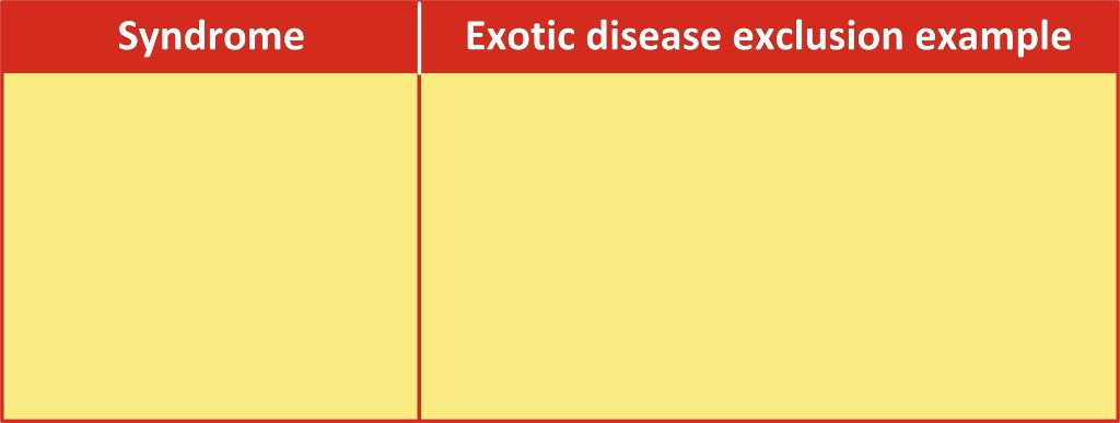 Examples of disease exclusions in buffalo